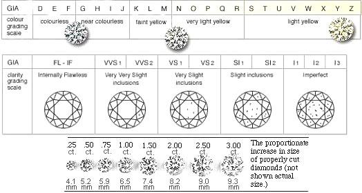 Diamond Quality Information